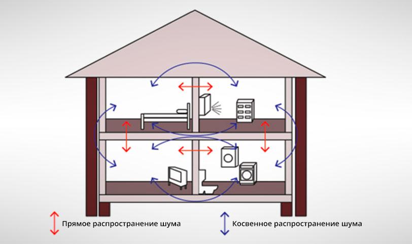 типы шумов в жилых помещениях