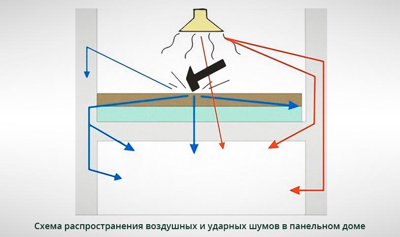 схема распространения шумов в панельном доме