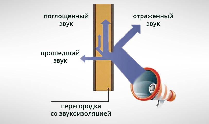 устройство звукоизоляции перегородок из гкл